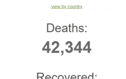 'कोभिड–१९' बाट विश्वमा ४२ हजार ३४४ को मृत्यु, हेर्नुस् सम्पूर्ण देशको विवरण