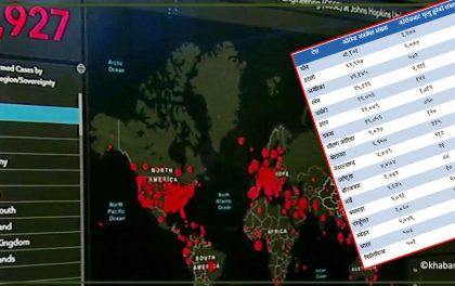 विश्वका १९५ देशमा देखियो कोरोनाको संक्रमण, १६ हजार बढिको मृत्यु, कुन देशमा कति देखिए कोराना संक्रमित ? (सूचीसहित)